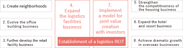 Key measures of the medium-term business plan